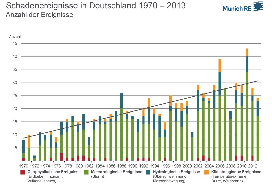 Anzahl der Schadenereignisse in Deutschland 1970 - 2013
