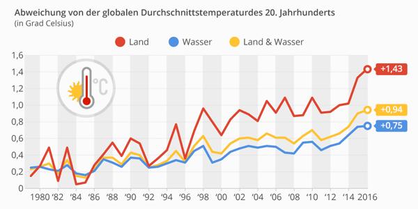Aufheizung - globale Durchschnittstemperatur