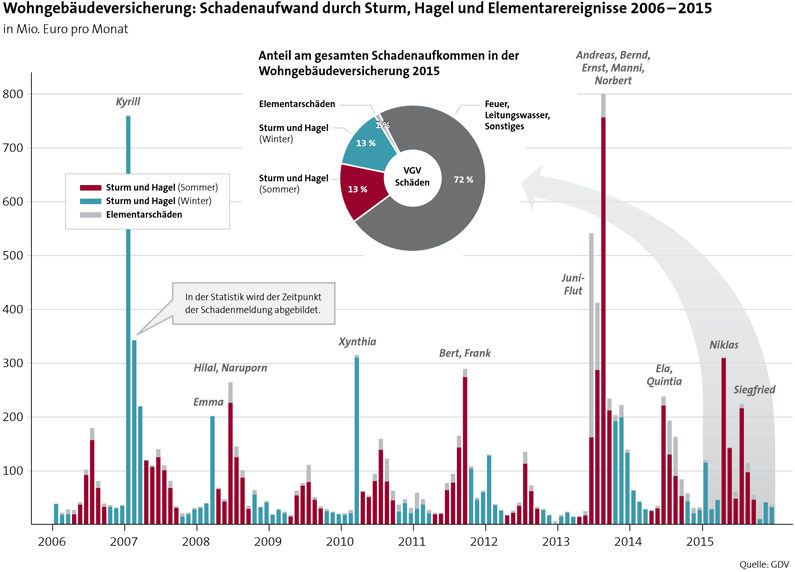 Wohngebäudeversicherung: Schadenaufwand durch Sturm, Hagel und Elementarereignisse 2006 - 2015