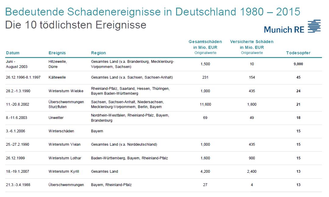 Die 10 tödlichsten Schadenereignisse in Deutschland 1980 - 2015