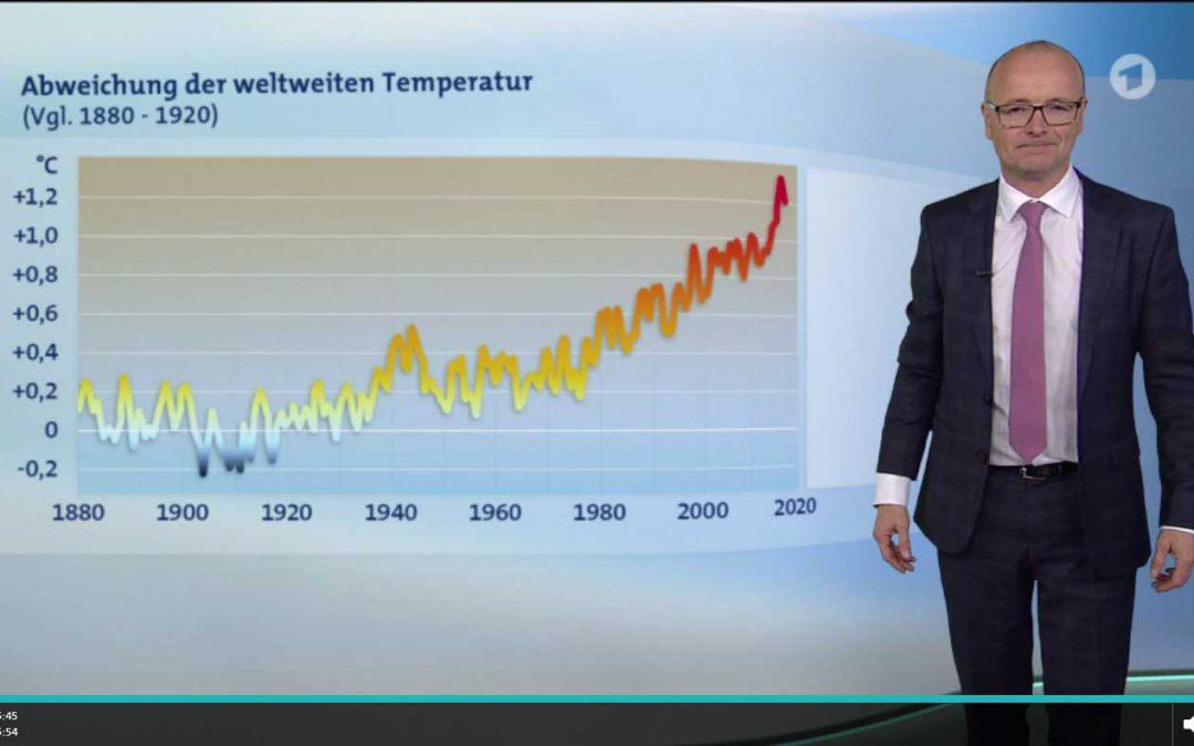 Wetterrekorde 2017